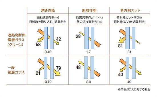 遮熱効果の説明