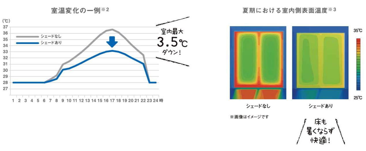 冷房の温度設定を抑制